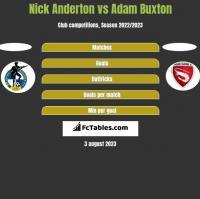 Nick Anderton vs Adam Buxton h2h player stats