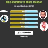 Nick Anderton vs Adam Jackson h2h player stats