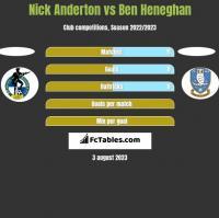 Nick Anderton vs Ben Heneghan h2h player stats