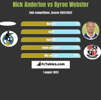 Nick Anderton vs Byron Webster h2h player stats