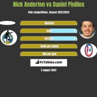 Nick Anderton vs Daniel Pinillos h2h player stats