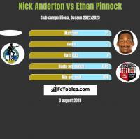 Nick Anderton vs Ethan Pinnock h2h player stats