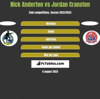 Nick Anderton vs Jordan Cranston h2h player stats
