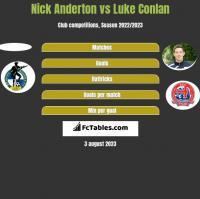 Nick Anderton vs Luke Conlan h2h player stats