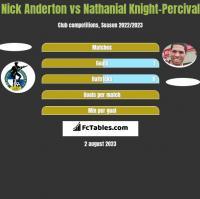 Nick Anderton vs Nathanial Knight-Percival h2h player stats