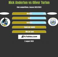 Nick Anderton vs Oliver Turton h2h player stats
