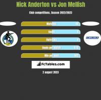 Nick Anderton vs Jon Mellish h2h player stats