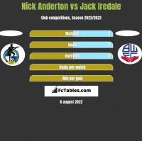 Nick Anderton vs Jack Iredale h2h player stats
