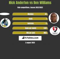 Nick Anderton vs Ben Williams h2h player stats