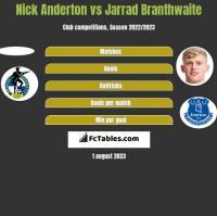 Nick Anderton vs Jarrad Branthwaite h2h player stats