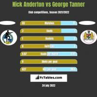 Nick Anderton vs George Tanner h2h player stats