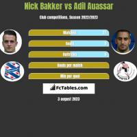 Nick Bakker vs Adil Auassar h2h player stats