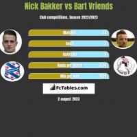 Nick Bakker vs Bart Vriends h2h player stats