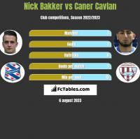 Nick Bakker vs Caner Cavlan h2h player stats