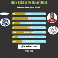 Nick Bakker vs Daley Blind h2h player stats
