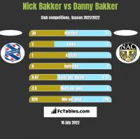 Nick Bakker vs Danny Bakker h2h player stats