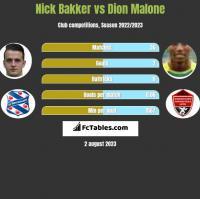 Nick Bakker vs Dion Malone h2h player stats