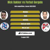 Nick Bakker vs Ferhat Gorgulu h2h player stats