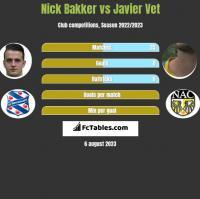 Nick Bakker vs Javier Vet h2h player stats