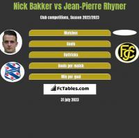 Nick Bakker vs Jean-Pierre Rhyner h2h player stats