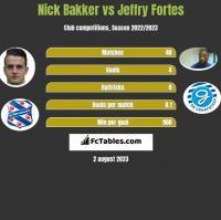 Nick Bakker vs Jeffry Fortes h2h player stats