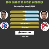 Nick Bakker vs Keziah Veendorp h2h player stats