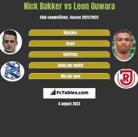 Nick Bakker vs Leon Guwara h2h player stats