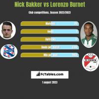 Nick Bakker vs Lorenzo Burnet h2h player stats
