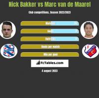 Nick Bakker vs Marc van de Maarel h2h player stats