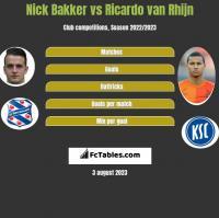 Nick Bakker vs Ricardo van Rhijn h2h player stats