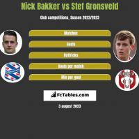 Nick Bakker vs Stef Gronsveld h2h player stats