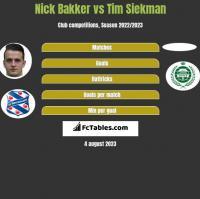 Nick Bakker vs Tim Siekman h2h player stats