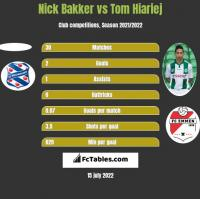 Nick Bakker vs Tom Hiariej h2h player stats