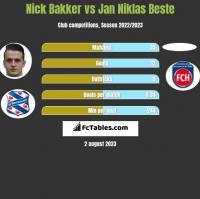 Nick Bakker vs Jan Niklas Beste h2h player stats