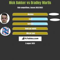 Nick Bakker vs Bradley Martis h2h player stats