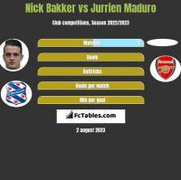Nick Bakker vs Jurrien Maduro h2h player stats