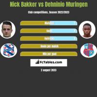 Nick Bakker vs Dehninio Muringen h2h player stats
