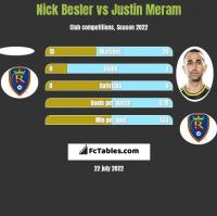Nick Besler vs Justin Meram h2h player stats