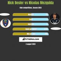 Nick Besler vs Nicolas Mezquida h2h player stats