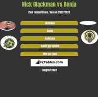 Nick Blackman vs Benja h2h player stats