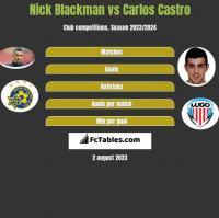 Nick Blackman vs Carlos Castro h2h player stats