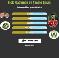 Nick Blackman vs Yacine Qasmi h2h player stats