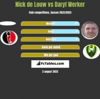 Nick de Louw vs Daryl Werker h2h player stats