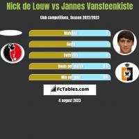 Nick de Louw vs Jannes Vansteenkiste h2h player stats