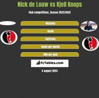 Nick de Louw vs Kjell Knops h2h player stats