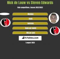 Nick de Louw vs Steven Edwards h2h player stats
