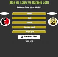 Nick de Louw vs Daniele Zotti h2h player stats