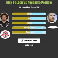 Nick DeLeon vs Alejandro Pozuelo h2h player stats