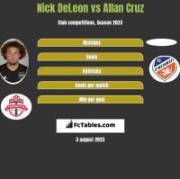 Nick DeLeon vs Allan Cruz h2h player stats