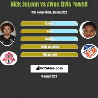 Nick DeLeon vs Alvas Elvis Powell h2h player stats